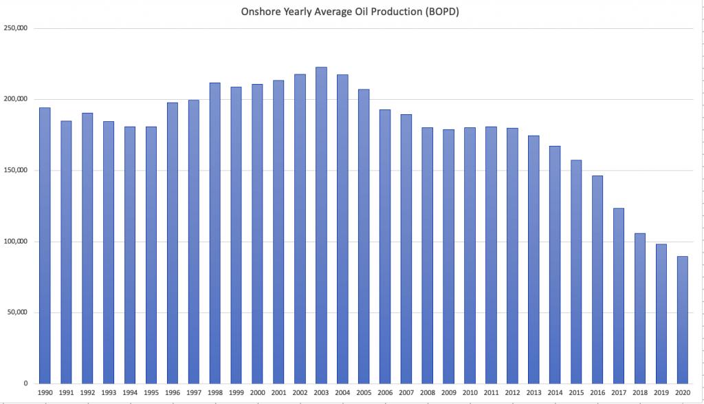 Onshore Production Decline